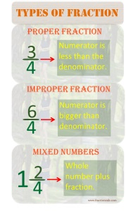 Types of Fraction