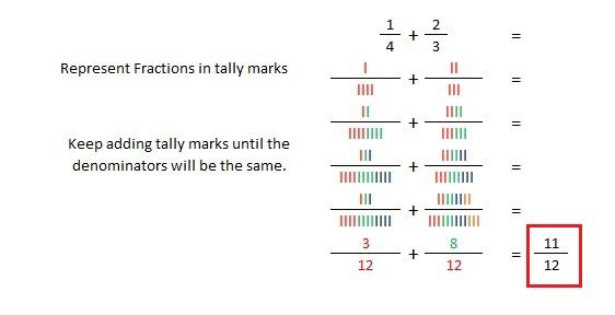 Grid Method Step 4
